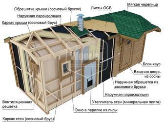 Увидеть фото  Модульно-Каркасные Домики, Бани, Беседки, Гриль-Беседки 69209456 в Челябинске