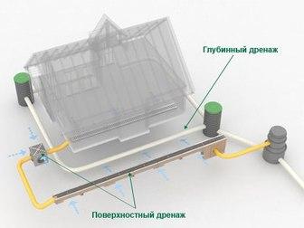 Скачать бесплатно фотографию Ландшафтный дизайн Дренаж участка, фундамента под ключ 68788463 в Перми