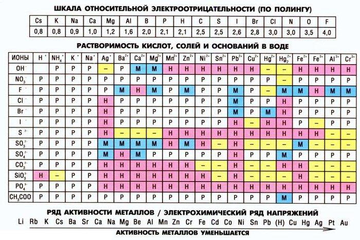 Владивосток Химия решение контрольных работ задач тестов цена   Уникальное фотографию Химия решение контрольных работ задач тестов 33375937 в Владивостоке